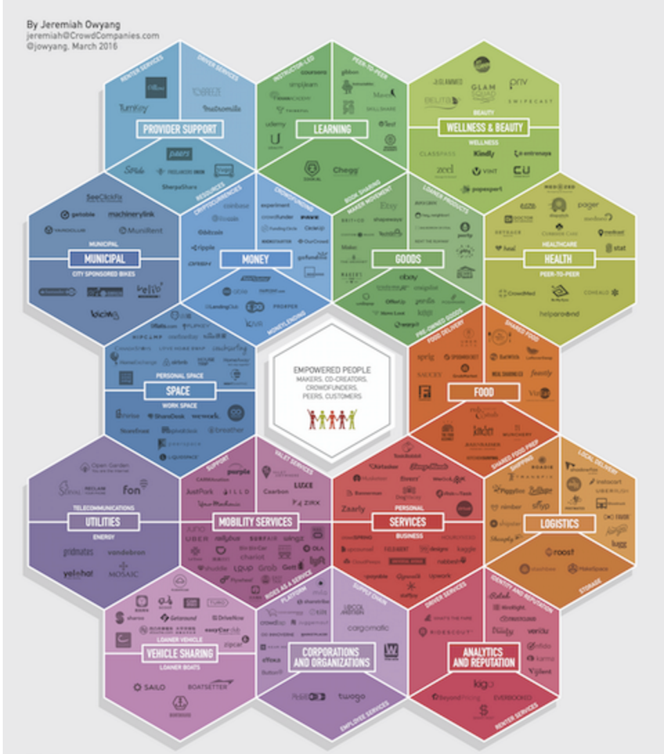 source: http://www.web-strategist.com/blog/2016/03/10/honeycomb-3-0-the-collaborative-economy-market-expansion-sxsw/